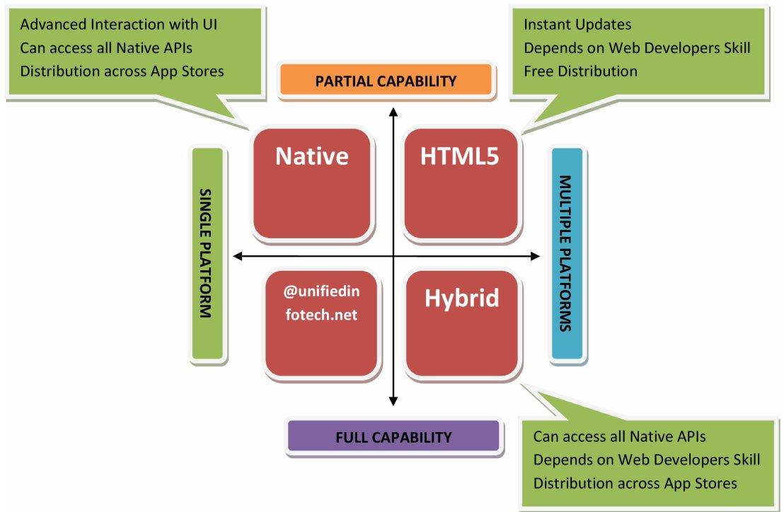 Native, HTML5 or Hybrid – Exploring the Mobile App DevelopmentOptions